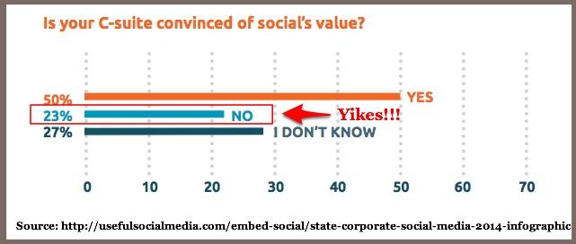Social media metrics facts-chart