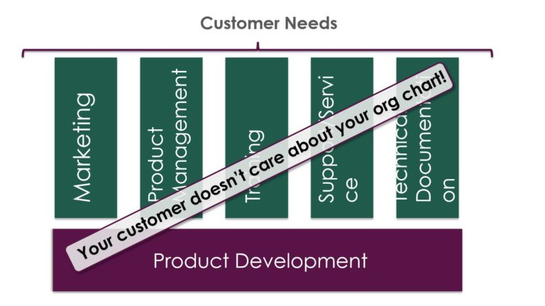 Customer needs vs product develpment