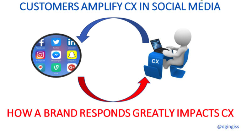 Customers amplify cx
