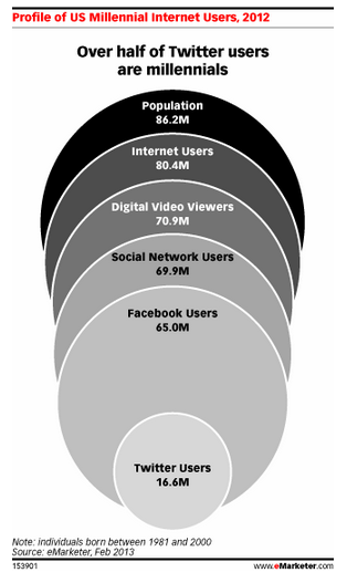 eMarketer - Millennial Social Media