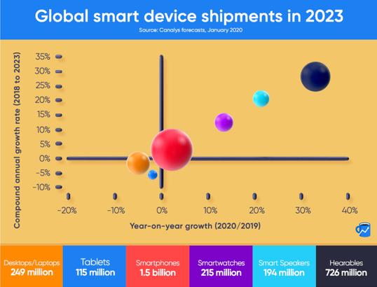 Global Smart device shipments in 2023