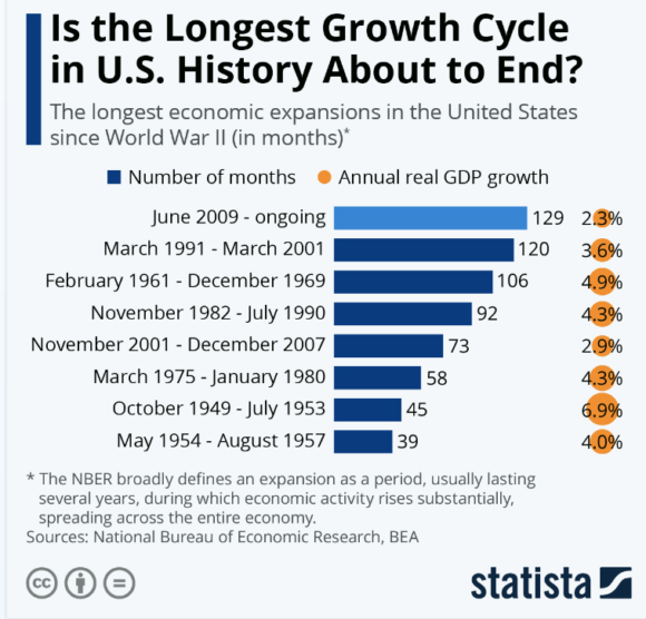 Is the longest growth cycle in U.S. history about to end?