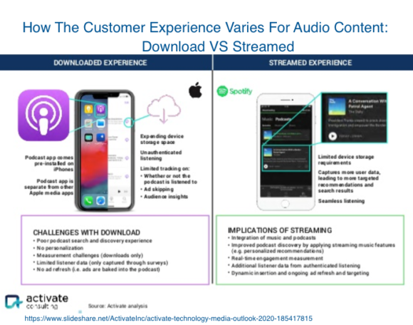 Download vs Streamed Audio Content
