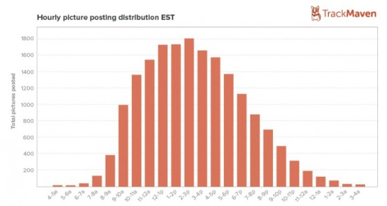 iInstagram Hourly Distribution-Track Maven