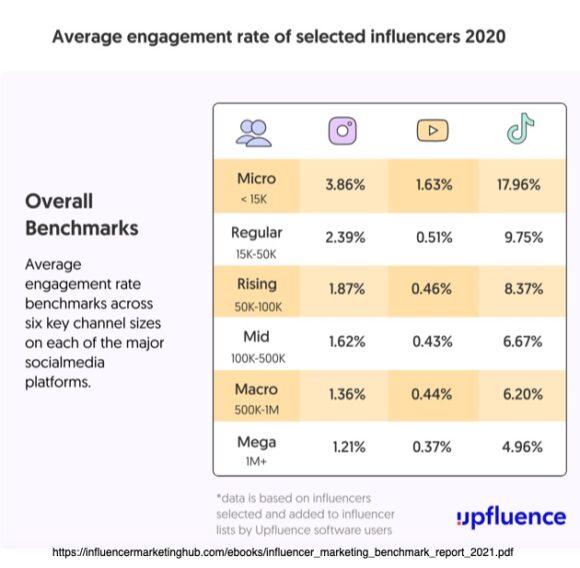 Average Influencer engagement rates based on reach