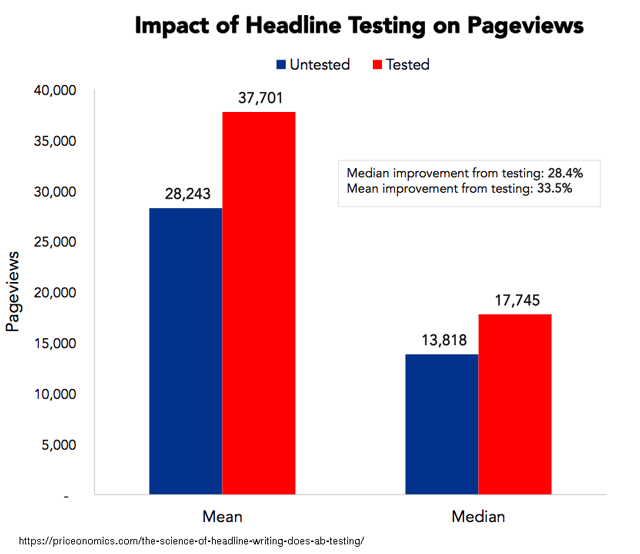 inpact-of-headline-testing