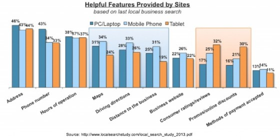 local_search_study_2013 - Local features by device