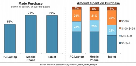local_search_study_2013-Search and purchase by device-1