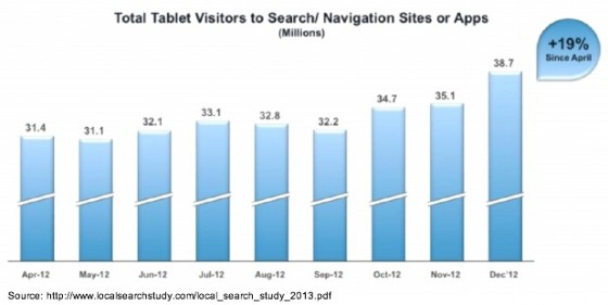 local_search_study_2013-Tablet search-1