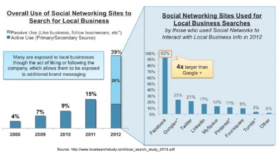 local_search_study_2013-Use of social networks for local search