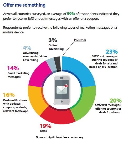 mBlox-2013-Mobile offer