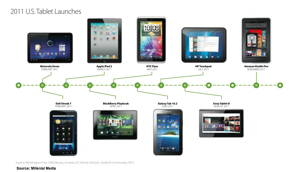 Tablet Roundup - 21 Research Charts & Infographics