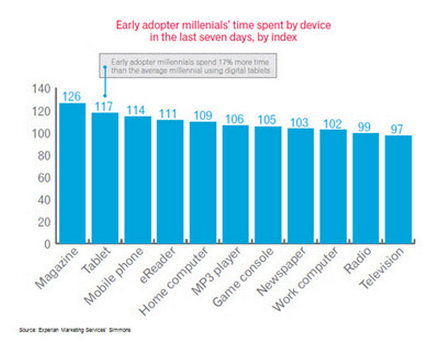 millennials-experian by device last 7 days