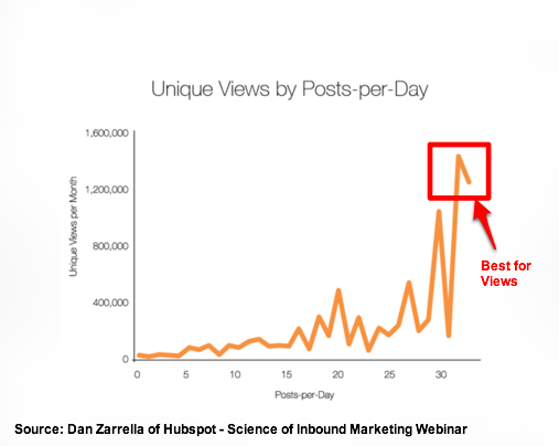 Dan Zarrella Hubspot presentation - Number of blog posts per month
