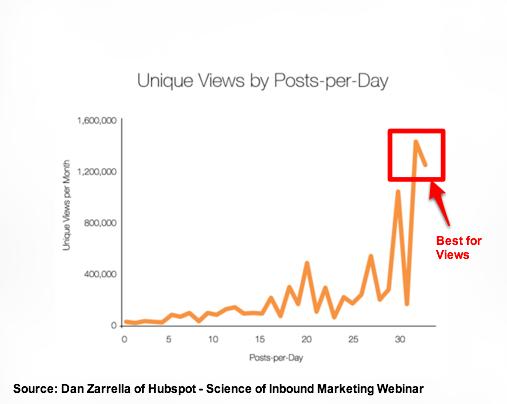 Dan Zarrella Hubspot presentation - Number of blog posts per month
