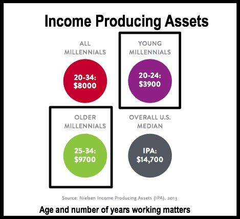 nielsen-millennial-report-feb-2014-income producing assets