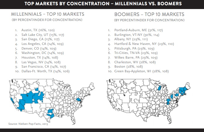 millennial geography in the US