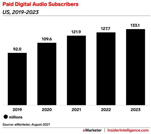 Paid digital audio subscribers