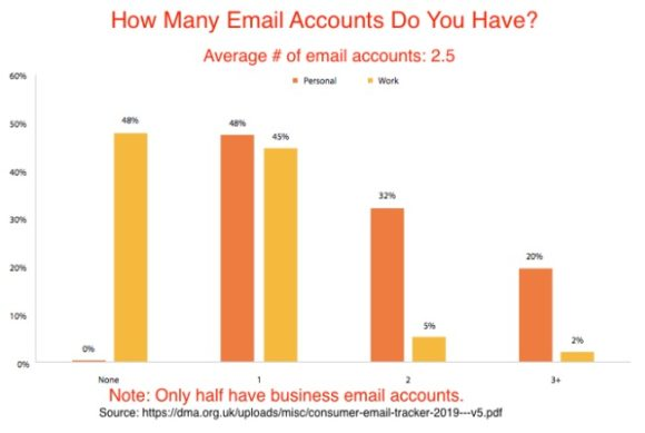 How many email accounts do you have?