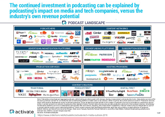 Podcast Landscape