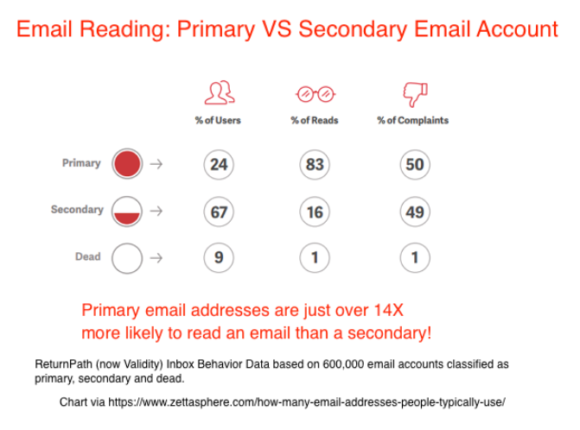 primary vs secondary email account