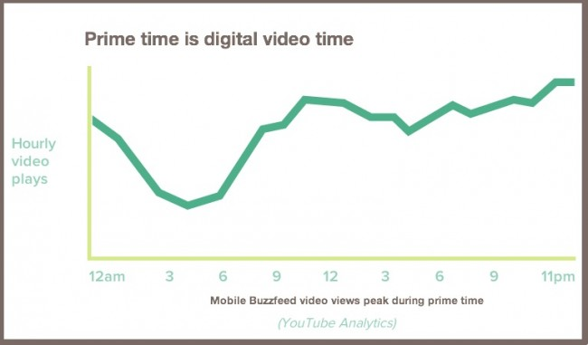 prime time is Digital video time-chart-buzzfeed -1