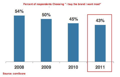 brand loyalty papers research Skip navigation sign in search.