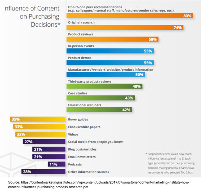 Content Marketing Purchase Influence