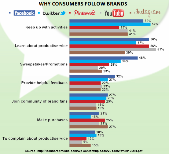Why Do Consumers Want Organic Food