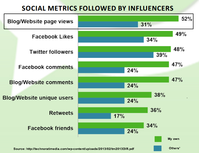 Social Media Influencers What Marketers Must Know Heidi