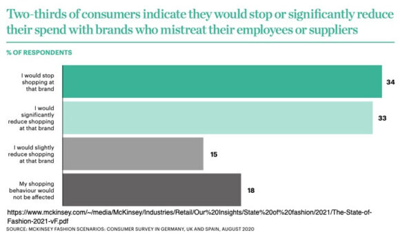 Two-thirds of consumers will stop or reduce their spend with bad brands