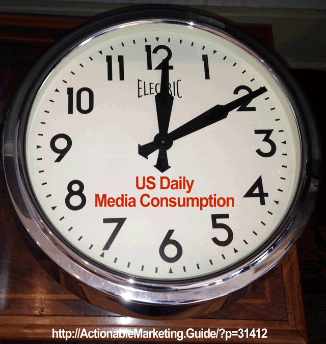 US Daily Media Consumption