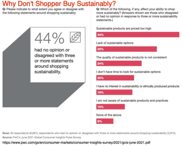 Why Don't Shoppers Buy Sustainably?