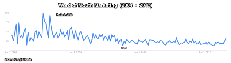 Word of Mouth Marketing - US trend